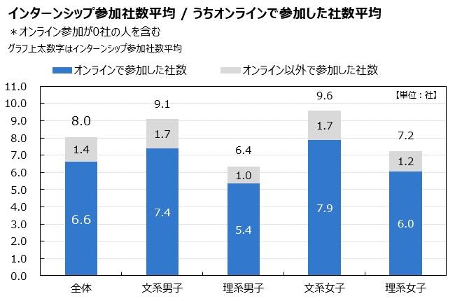 インターンシップ参加社数平均/うちオンラインで参加した社数平均