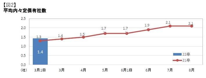 平均内定社数経年比較:マイナビ2022年卒大学生活動実態調査 (3月1日)