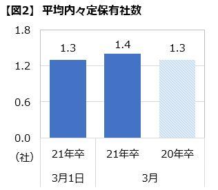 2021年卒大学生活動実態調査(3月)