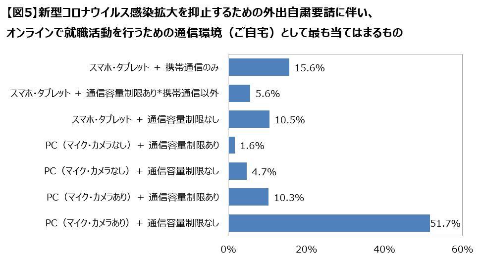 2021年卒大学生活動実態調査(4月)