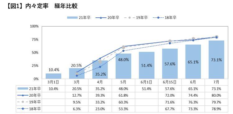 2021年卒大学生活動実態調査(7月)