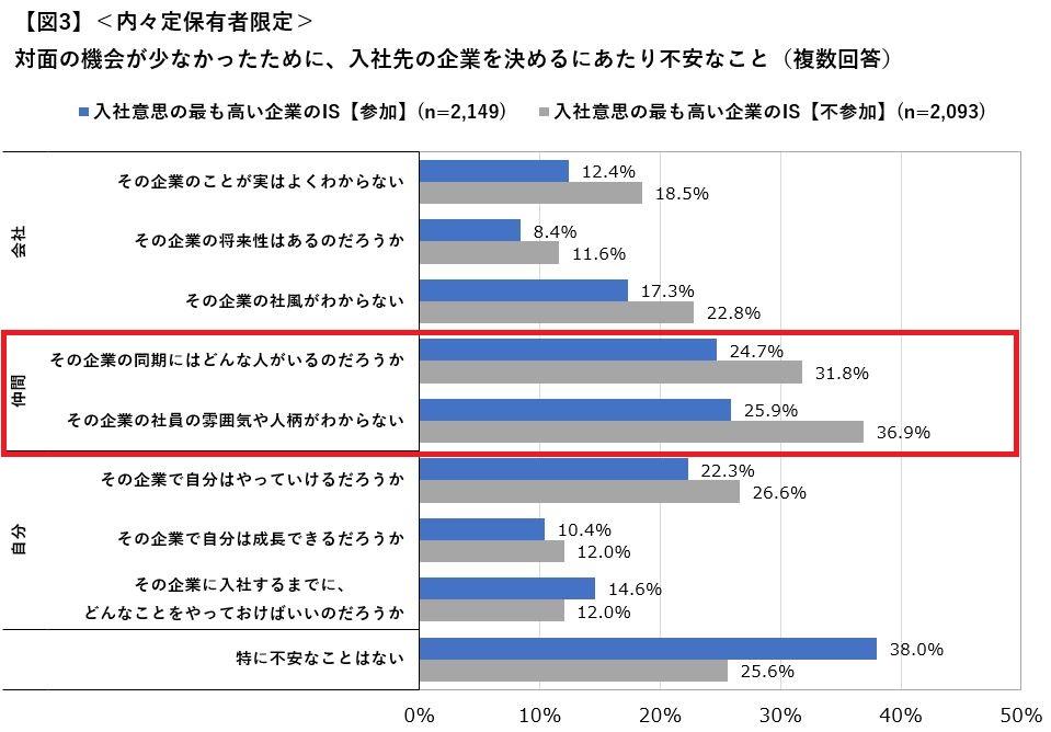 2021年卒大学生活動実態調査(5月)