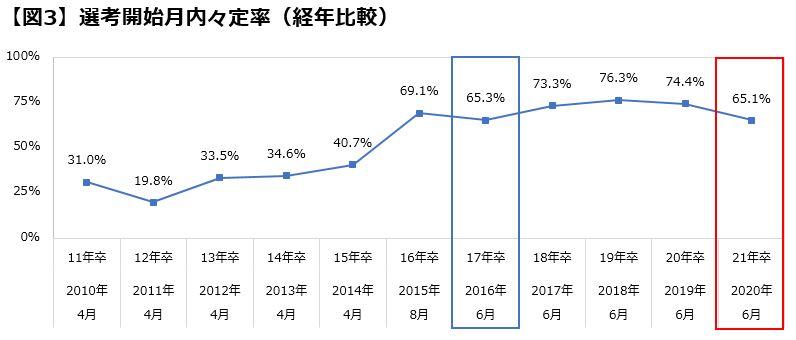 2021年卒大学生活動実態調査(6月)