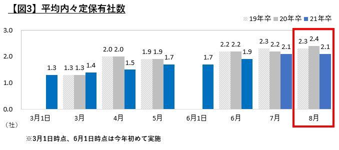2021年卒大学生活動実態調査(8月)