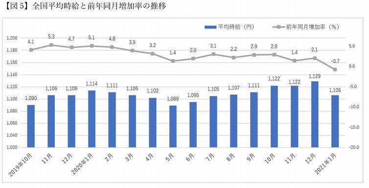 「マイナビ人材ニーズ調査」全国平均時給・前年比グラフ
