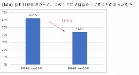 「マイナビ人材ニーズ調査」採用目標達成のため、時給をあげた割合・グラフ