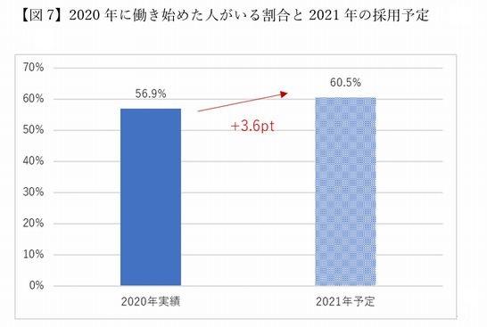 「マイナビ人材ニーズ調査」2021年アルバイト採用予定・グラフ