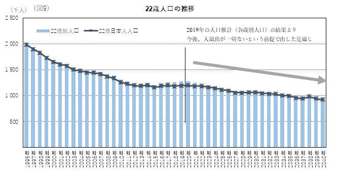22歳人口の推移・グラフ