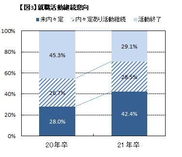 2021年卒大学生活動実態調査(6月15日)
