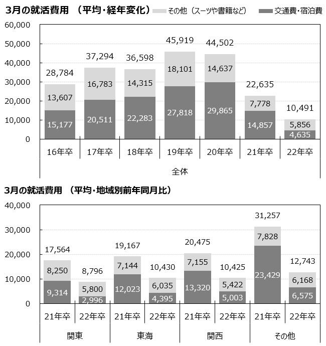 マイナビ 2022年卒 学生就職モニター調査 3月の活動状況/3月にかかった就職活動の費用