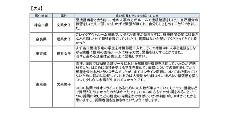 マイナビ2022年卒大学生活動実態調査 (3月)