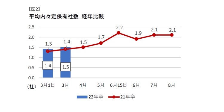 平均内定保有社数経年比較:マイナビ2022年卒大学生活動実態調査 (3月)