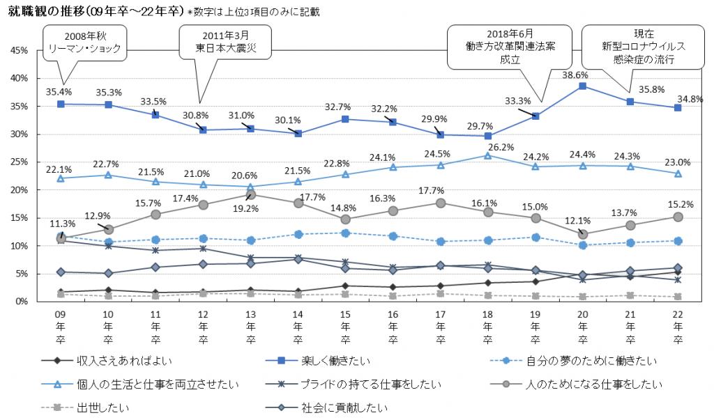 就活観の推移(大学生の就職意識調査)