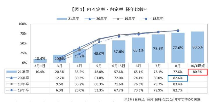 マイナビ2021年卒大学生活動実態調査 (10月)