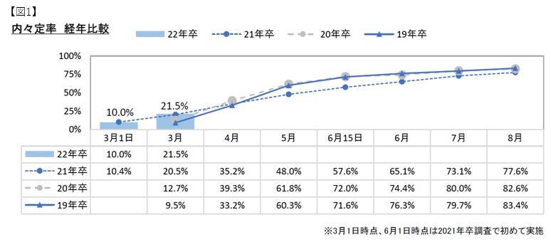 内定率経年比較:マイナビ2022年卒大学生活動実態調査 (3月)