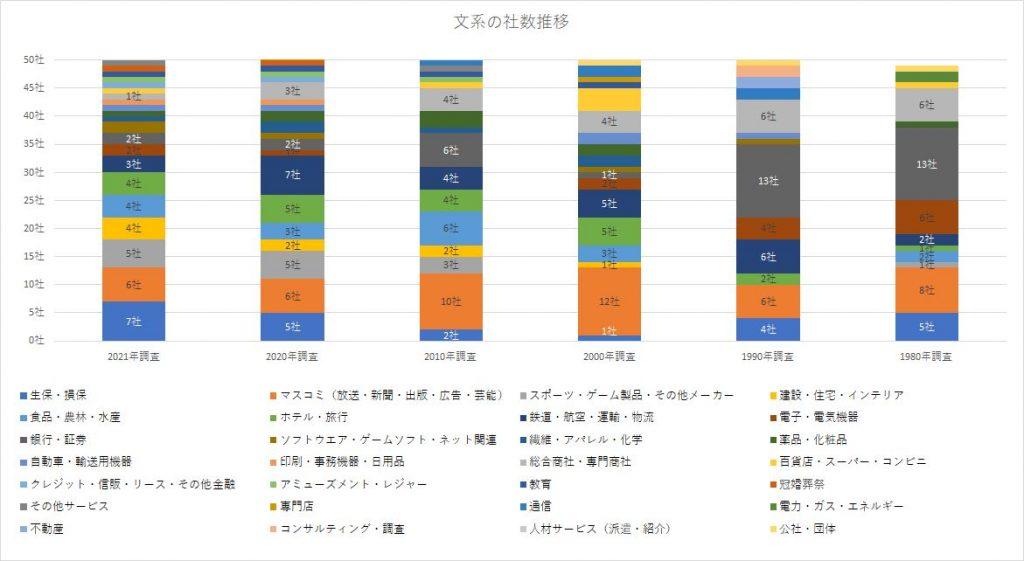 マイナビ就職企業人気ランキング 業界別・文系比較