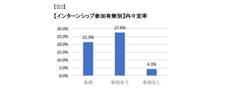 【インターンシップ参加有無別】内定率:マイナビ2022年卒大学生活動実態調査 (3月)