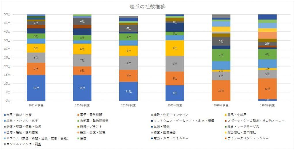 マイナビ就職企業人気ランキング 業界別・理系比較