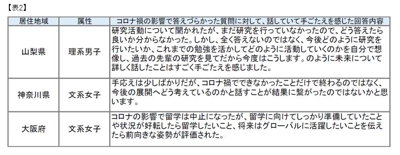 マイナビ2022年卒大学生活動実態調査 (4月)