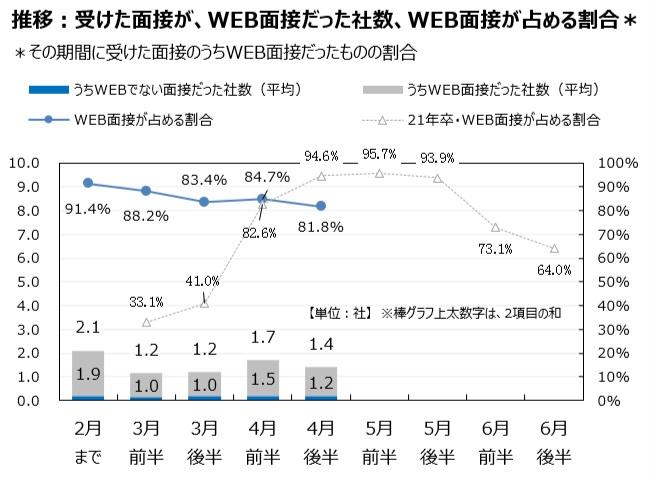 マイナビ22年卒学生モニター調査4月・WEB面接が占める割合