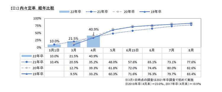 内定率経年比較:マイナビ2022年卒大学生活動実態調査 (4月)