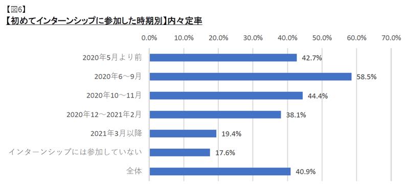 【初めてインターンシップに参加した時期別】内定率:マイナビ2022年卒大学生活動実態調査 (4月)