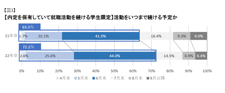 就職活動をいつまで続ける予定か:マイナビ2022年卒大学生活動実態調査 (4月)