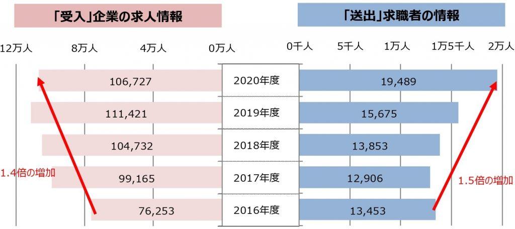 在籍出向の受入人数と送出人数の推移