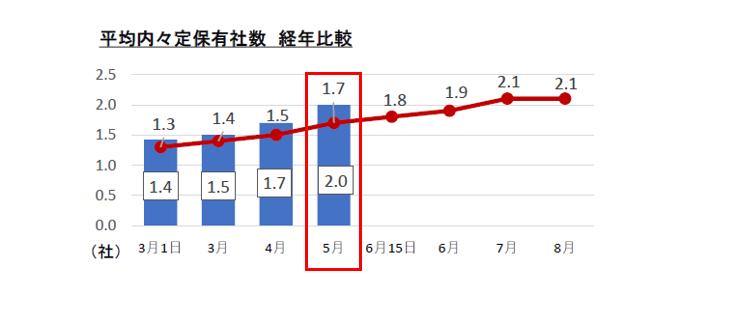 平均内定社数経年比較:マイナビ2022年卒大学生活動実態調査 (5月)