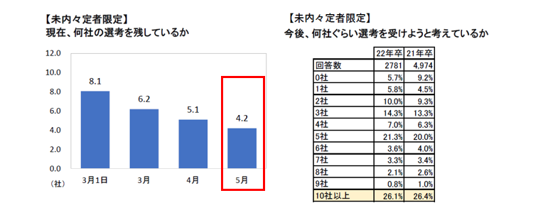 マイナビ2022年卒大学生活動実態調査 (5月)