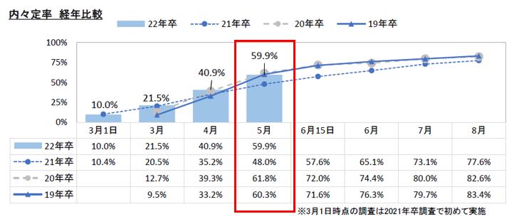 内定率経年比較:マイナビ2022年卒大学生活動実態調査 (5月)