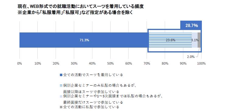 現在、WEB形式の就職活動においてスーツを着用している頻度:マイナビ2022年卒大学生活動実態調査 (5月)