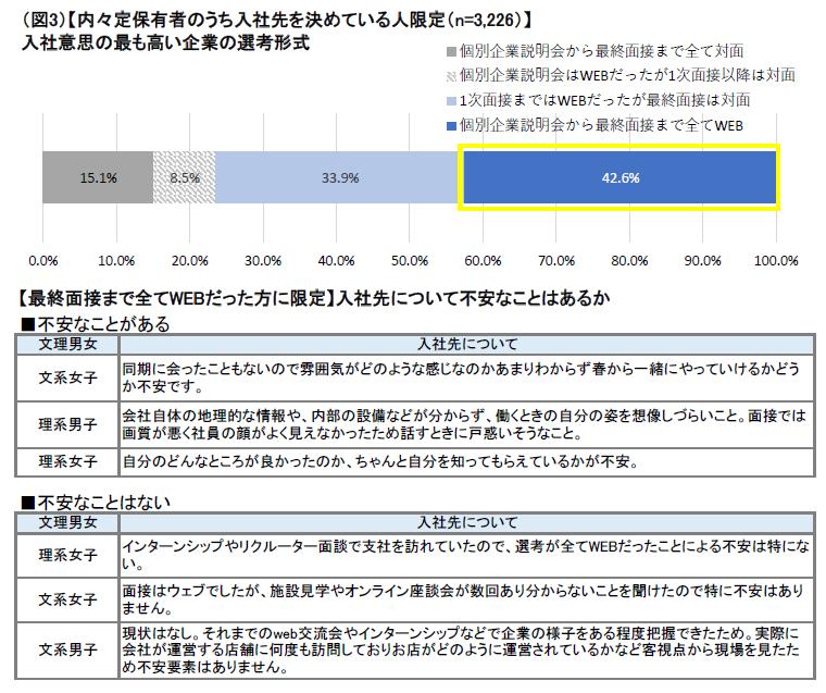 入社意思の最も高い企業の選考形式:マイナビ2022年卒大学生活動実態調査 (6月15日)