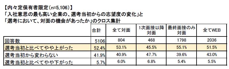 マイナビ2022年卒大学生活動実態調査 (6月15日)