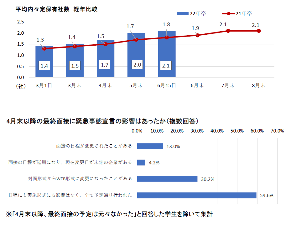 内定社数経年比較:マイナビ2022年卒大学生活動実態調査 (6月15日)