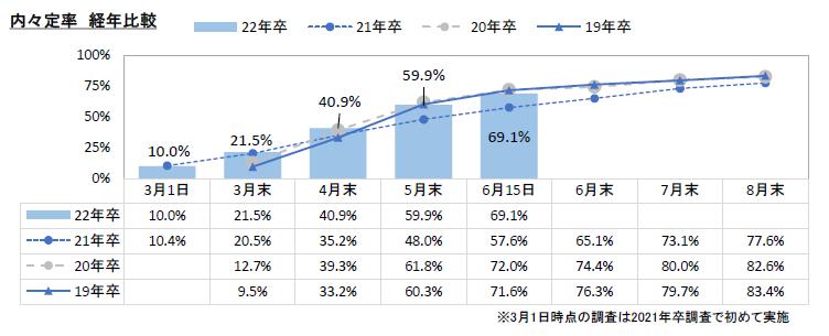 内定率経年比較:マイナビ2022年卒大学生活動実態調査 (6月15日)