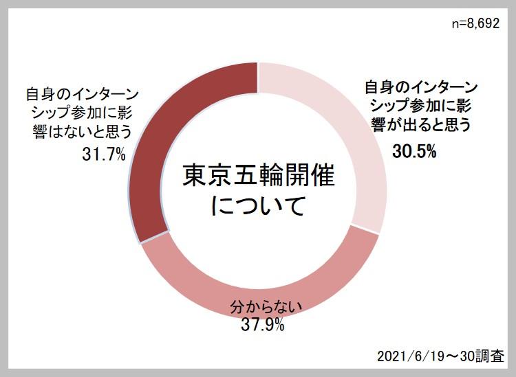 2023年卒大学生インターンシップ・就職活動準備実態調査(6月)