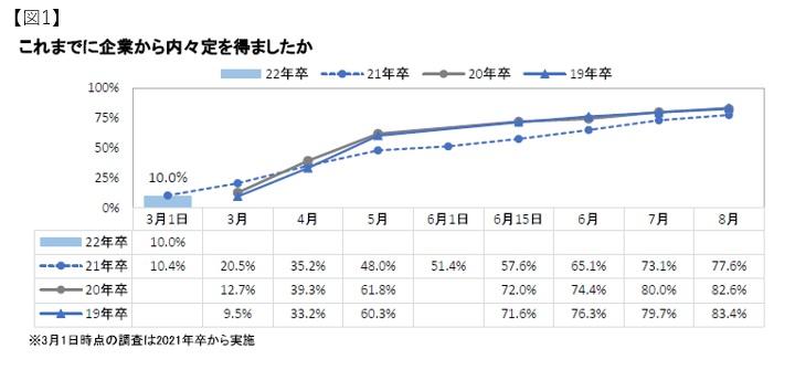 内定率経年比較:マイナビ2022年卒大学生活動実態調査 (3月1日)