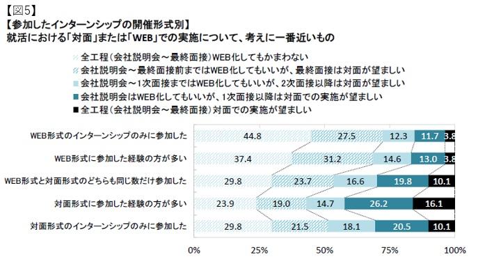 マイナビ2022年卒大学生活動実態調査 (3月1日)