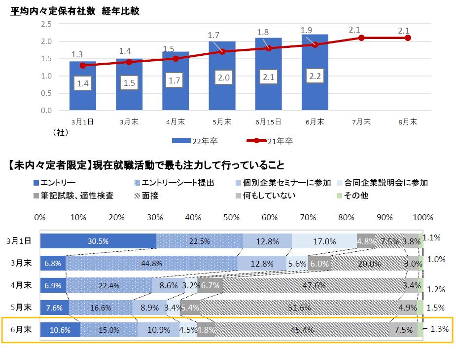 「平均内定保有社数経年比較」「現在就職活動で最も注力して行っていること」:マイナビ2022年卒大学生活動実態調査 (6月)