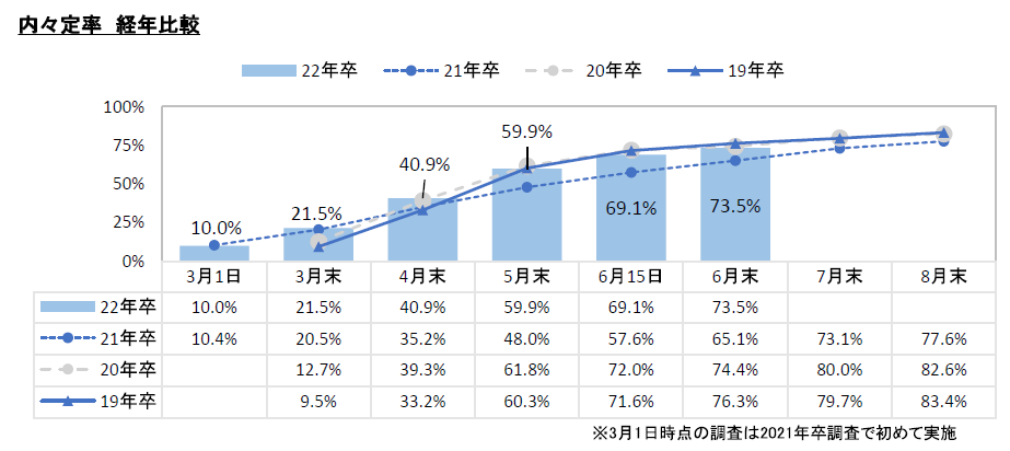 内定率経年比較:マイナビ2022年卒大学生活動実態調査 (6月)