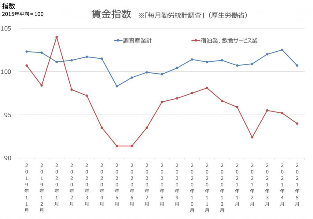 毎月勤労統計調査<全国調査・地方調査>