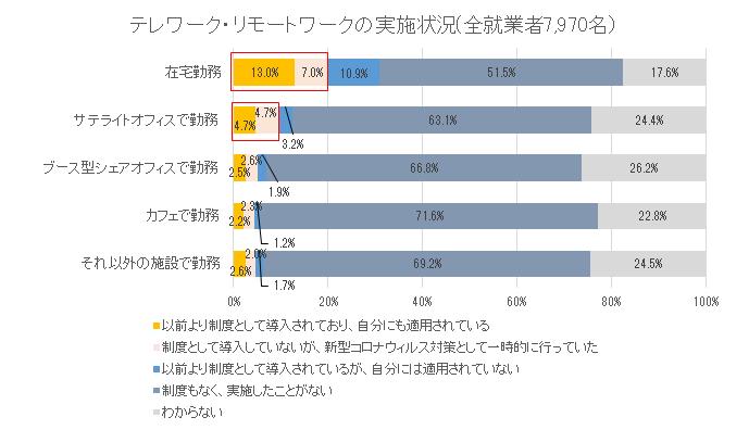 【図1】テレワーク・リモートワークの実施状況(ライフキャリア実態調査)