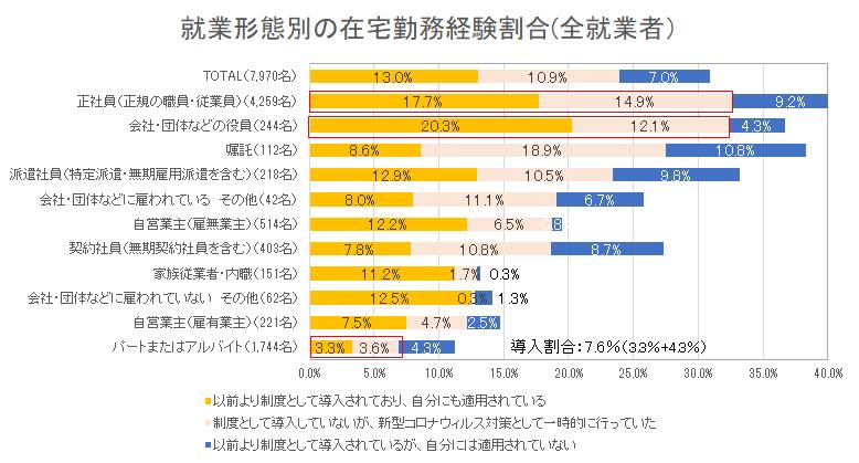 就業形態別の在宅勤務経験割合(全就業者)(ライフキャリア実態調査2021年版)