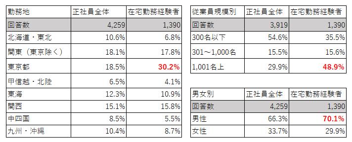 エリア・従業員規模別の在宅勤務経験割合(正社員)(ライフキャリア実態調査2021年版)