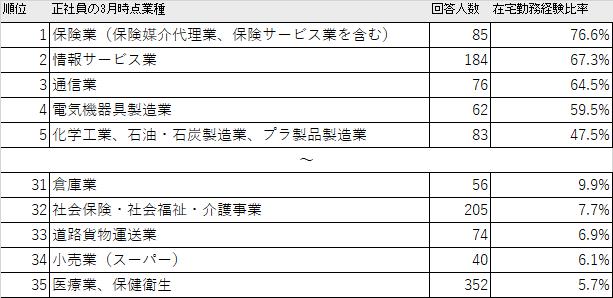 正社員の業種・職種別在宅勤務経験割合(回答数30以下の業種を除いてランキング)