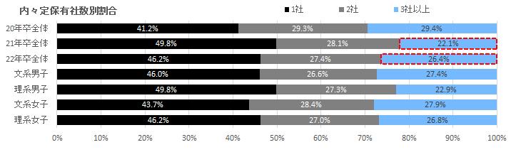 内定保有社数別の割合