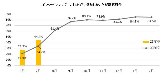 インターンシップの参加率