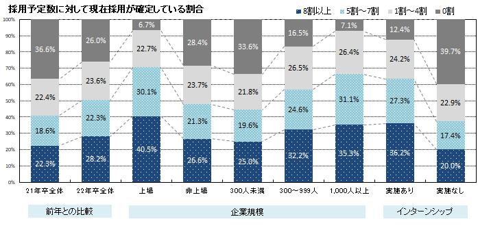 採用予定数が確定している割合(採用充足率)