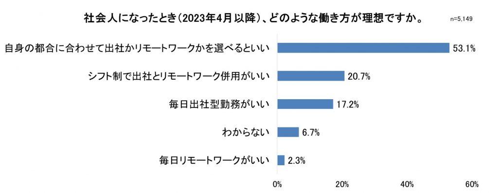 2023年卒大学生インターンシップ・就職活動準備実態調査(7月)